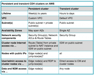 Deploy Cloudera EDH Clusters Like a Boss Revamped – Part 3: Cloud Considerations