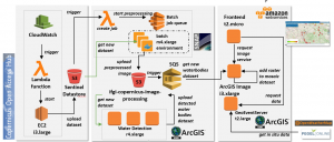 EO/GIS Training Lab with On-demand Services from AWS