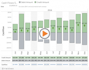 How analytics helps cash flow management by uncovering key details