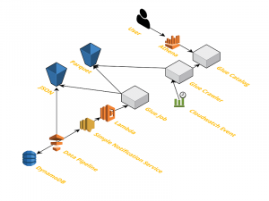 How Goodreads offloads Amazon DynamoDB tables to Amazon S3 and queries them using Amazon Athena