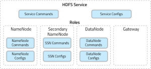 How-to: Extend Cloudera Manager with Custom Service Descriptors