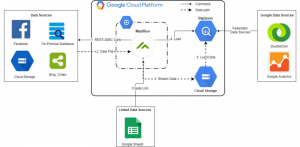 How we accelerated our marketing analytics and reporting with BigQuery and Matillion ETL