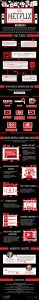 Here is how Netflix uses data to drive success (Infographic)