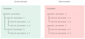 7 best practices for building containers