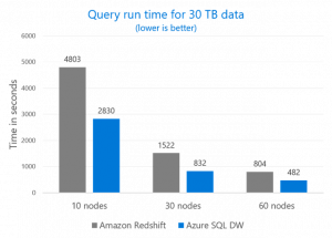 Azure sets new performance benchmarks with SQL Data Warehouse