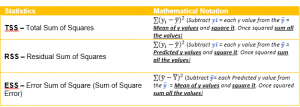 R Squared Value Demystified