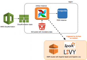 Build a Concurrent Data Orchestration Pipeline Using Amazon EMR and Apache Livy