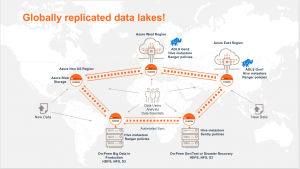 Globally replicated data lakes with LiveData using WANdisco on Azure