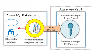 Intelligent Healthcare with Azure Bring Your Own Key (BYOK) technology