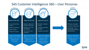 SAS Customer Intelligence 360: Factorization machines, visual analytics, and personalized marketing