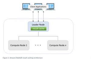 Get sub-second query response times with Amazon Redshift result caching