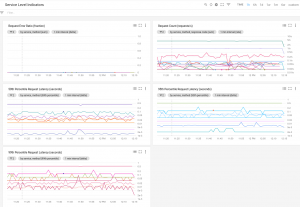 Transparent SLIs:  See Google Cloud the way your application experiences it