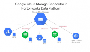 Hortonworks and Google Cloud collaborate to expand data analytics offerings