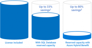 Announcing general availability of Azure SQL Database reserved capacity