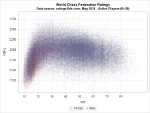 A quantile regression analysis of chess ratings by age