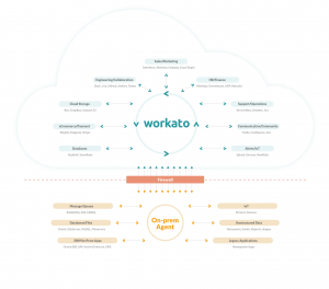 How to Make Your On-Prem and Cloud Apps Work in Harmony