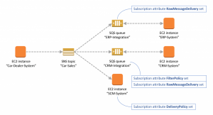 Managing Amazon SNS Subscription Attributes with AWS CloudFormation