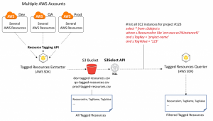 How to Efficiently Extract and Query Tagged Resources Using the AWS Resource Tagging API and S3 Select (SQL)