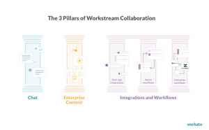 Will Workstream Collaboration Solve the Dark Side of SaaS?