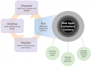Helping Go developers build better cloud apps faster
