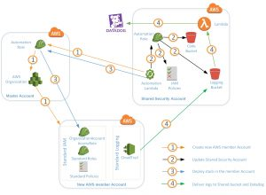 How to Automate Centralized Logging and Integrate with Datadog