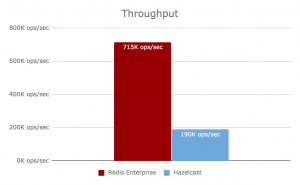 Benchmarking  Redis Enterprise 5.2.0  vs. Hazelcast 3.9