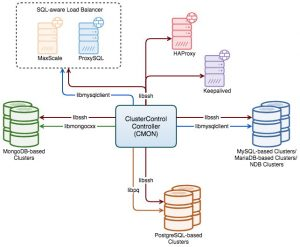 How ClusterControl Monitors your Database Servers and Clusters Agentlessly