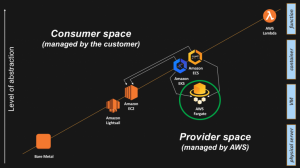 Abstraction in the AWS Cloud, in fact any Cloud