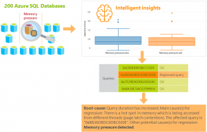AI helps troubleshoot an intermittent SQL Database performance issue in one day