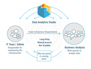 Announcing the General Availability of Data Analytics Studio