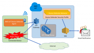 Detect anomalies on connected devices using AWS IoT Device Defender