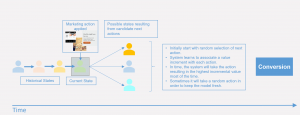 Reinforcement learning brings AI to customer journeys