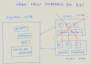 Node fault tolerance in K8S & imperative programming