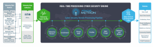 Q&A to Demystify the Power of Apache Metron in Real-Time Threat Detection