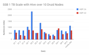 Benchmark Update: Apache Hive and Druid Integration in HDP 3.0