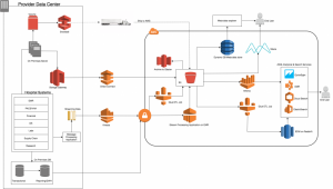 Store, Protect, Optimize Your Healthcare Data with AWS: Part 1