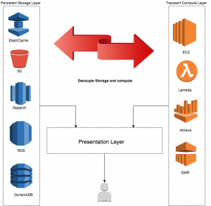 Store, Protect, Optimize Your Healthcare Data with AWS: Part 2