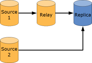 Replication Monitoring with the Performance Schema
