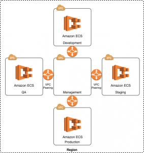 How Spring Venture Group Uses AWS Service Catalog to Launch Amazon ECS Clusters