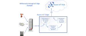 Unleash the value of Industrial IoT with Kepware and Azure IoT Edge