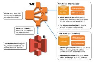 Migrate to Apache HBase on Amazon S3 on Amazon EMR: Guidelines and Best Practices