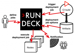 Rundeck Series: Install And Configure RunDeck 3.0 On CentOS 7