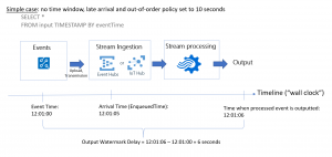 New metric in Azure Stream Analytics tracks latency of your streaming pipeline
