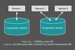 Uber's Big Data Platform: 100+ Petabytes with Minute Latency
