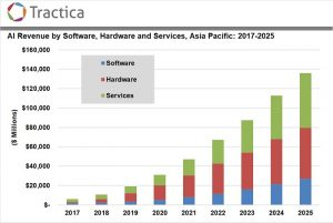 Artificial Intelligence Market in Asia Pacific to Grow from $6 Billion in 2017 to $136 Billion by 2025