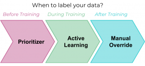 The Curse of Big Data Labeling and Three Ways to Solve It