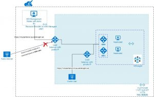 Secure incoming traffic to HDInsight clusters in a virtual network with private endpoint