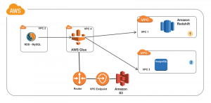 Connecting to and running ETL jobs across multiple VPCs using a dedicated AWS Glue VPC