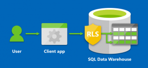 Row-Level Security is now supported for Microsoft Azure SQL Data Warehouse