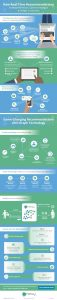 How Real-Time Recommendations Increase Revenues, Optimize Margins and Delight Customers [Infographic]